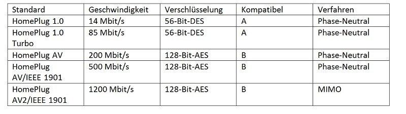 Powerline Standards Tabelle - HomePlug AV